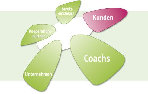 Coaching Zielgruppen